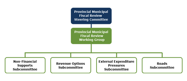 Provincial Municipal Fiscal Review Structure