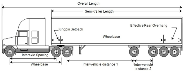 3 Axle Tractor Trailer Axle Weight Limits : Weights and dimensions of vehicles regulations motor