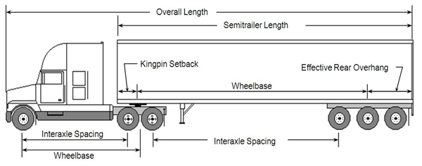 Dimension Standard Semi Trailer Bed : Weights and dimensions of vehicles regulations motor