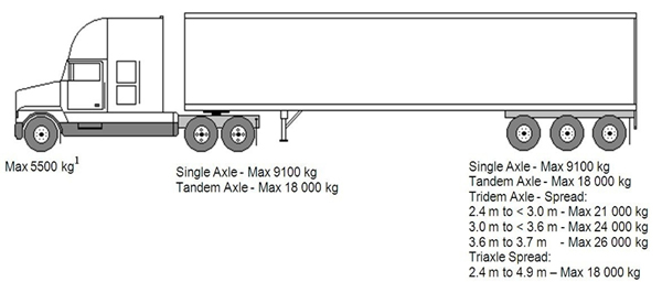 Maximum Axle Weight For Trucks : Weights and dimensions of vehicles regulations motor