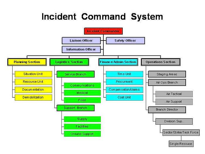 Basic Forest Fire Suppression Course Online Lessons – Ics Organizational Chart
