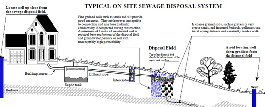 Typical On-site Sewage Disposal System